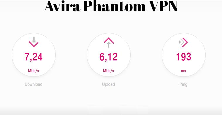Speedtest Avira Phantom VPN