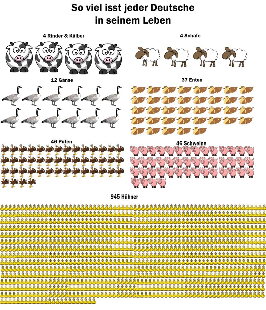 so-viele-tiere-isst-jeder-deutsche-pro-jahr