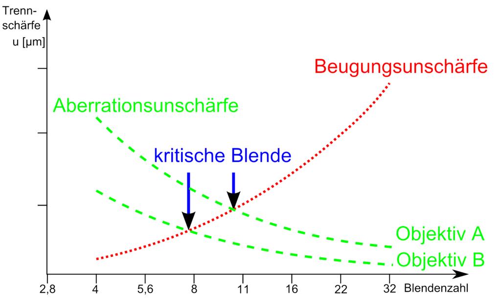 1024px-kritische_blende_01