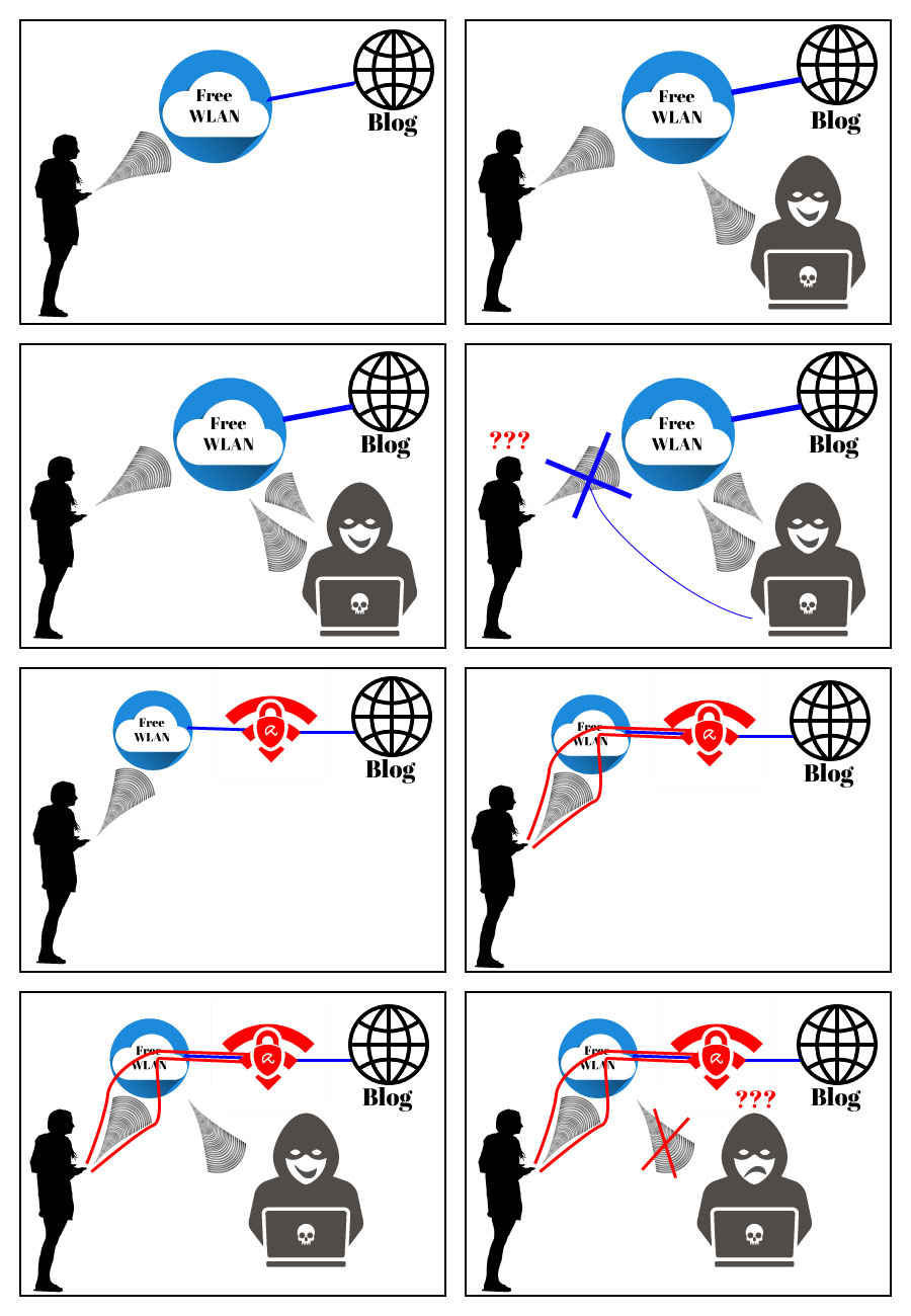 So schützt Avira Phantom VPN vor Hackern. Erklärt in einem Comic