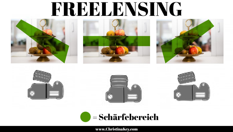 Freelensing Grafik Erklärung