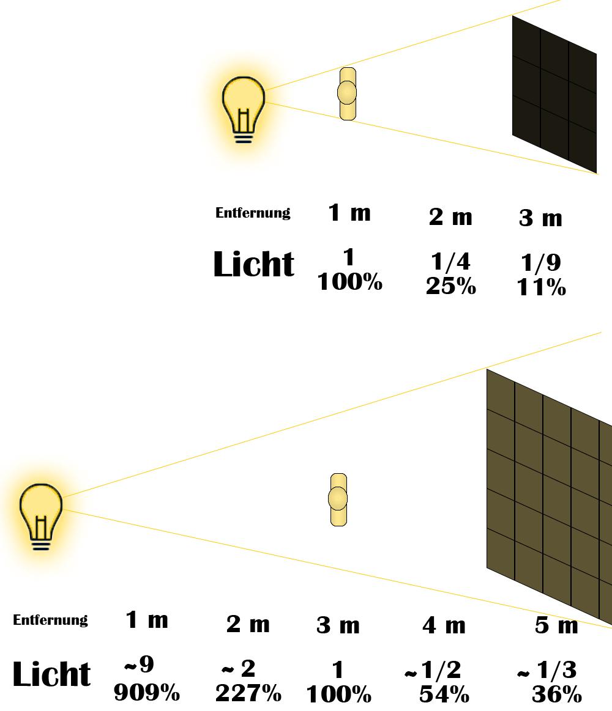 Fotografie Tipps die dich verblüffen werden - Licht zur Entfernung im Quadrat Grafik